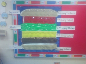 hamburger chart